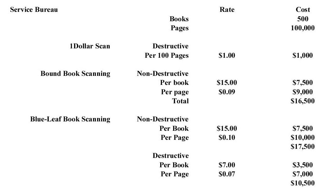 Service Bureau Costs